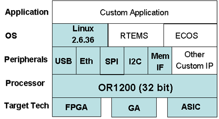 OpenRISC1200 platform, based on OpenCores IPs, supported by ORSoC