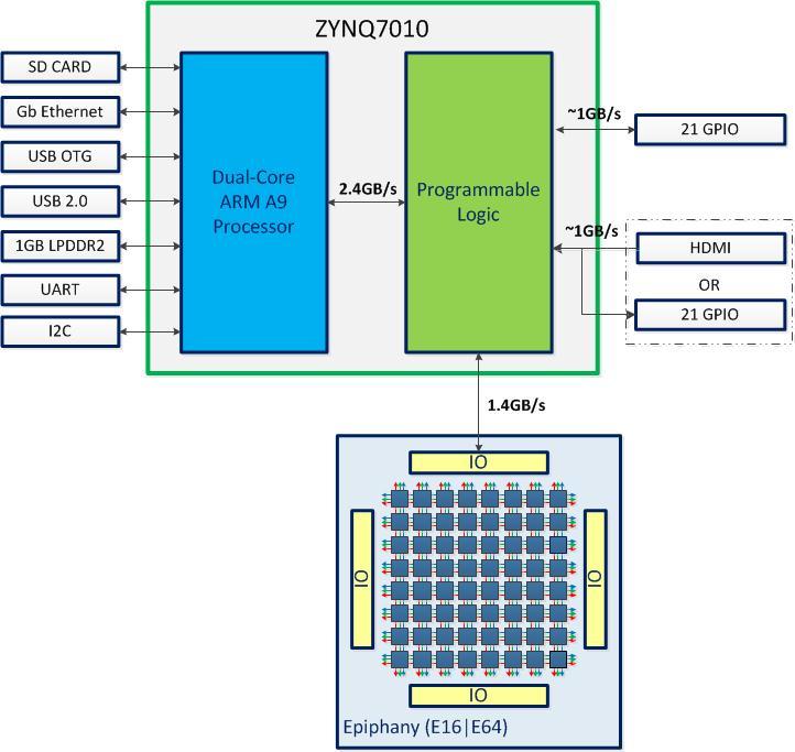 Heterogeneous computing for everyone - Parallella