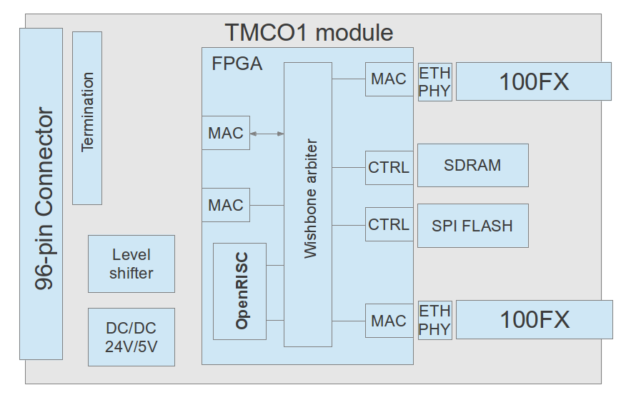 TMCO1 block schematic - Invensys - developed by ORSoC - OpenRISC processor inside