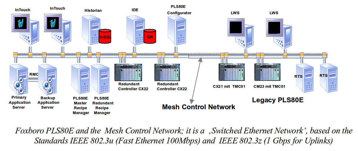 TMCO1 module network - Invensys